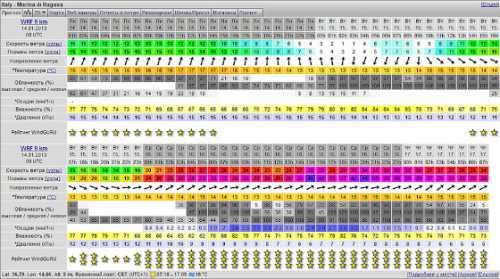 погода и температура воды в оаэ по месяцам